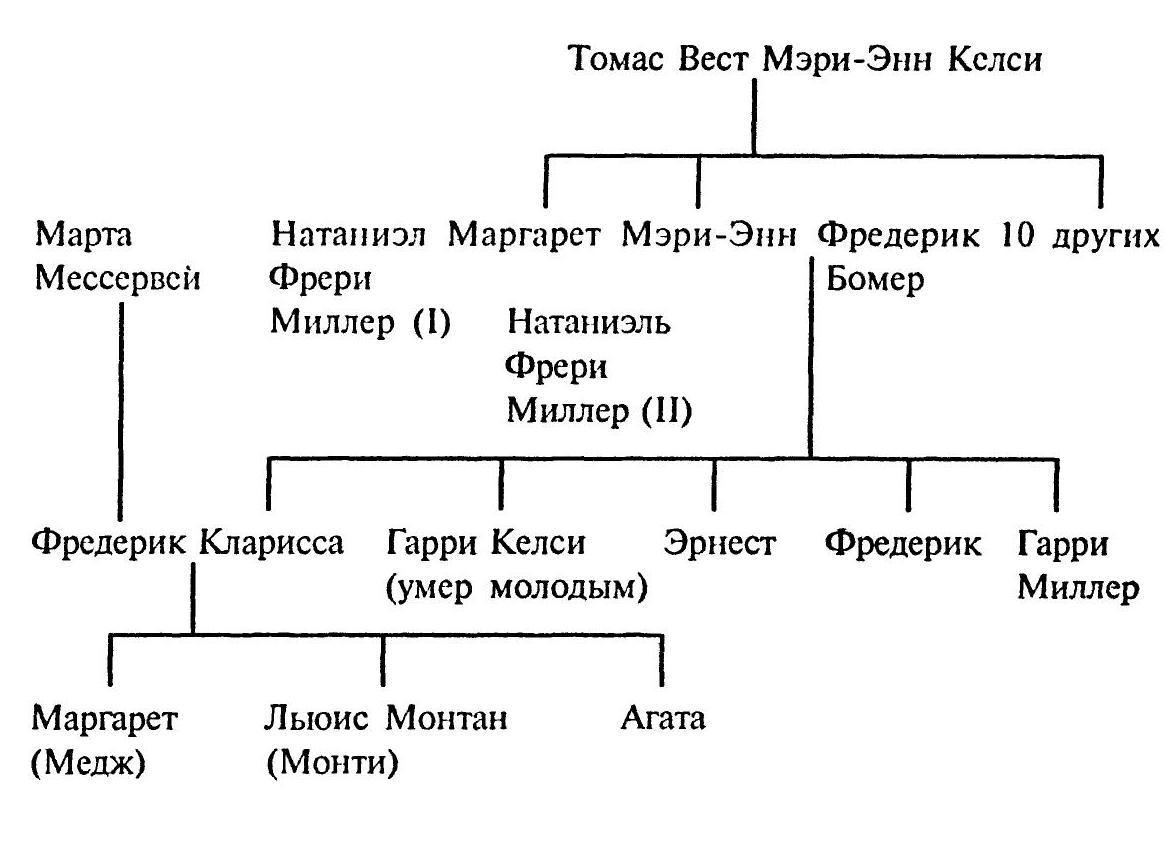 Семья Миллеров